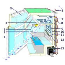 Impianto elettrico del frigorifero - Impianto elettrico di casa ...